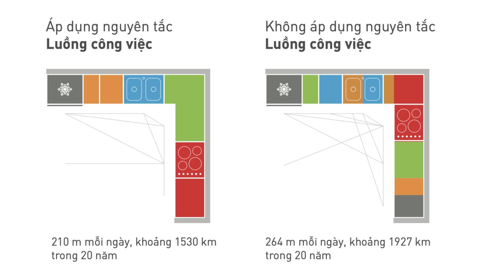 Phòng bếp thiết kế theo nguyên tắc luồng công việc giúp rút ngắn quãng đường di chuyển tới 397km
