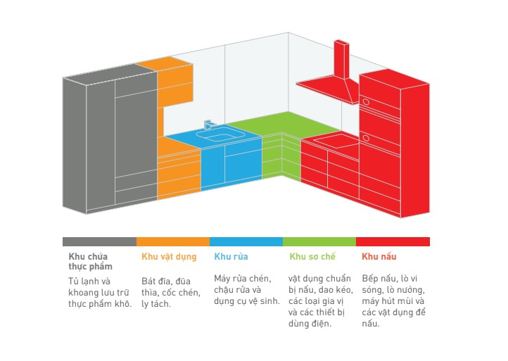 Nguyên tắc luồng công việc chia gian bếp thành 5 khu vực chức năng rõ ràng