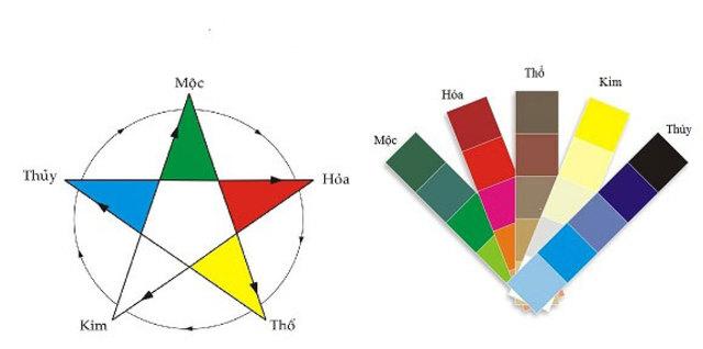 Màu sắc theo vòng tròn ngũ hành phong thủy Kim - Mộc - Thủy - Hỏa - Thổ
