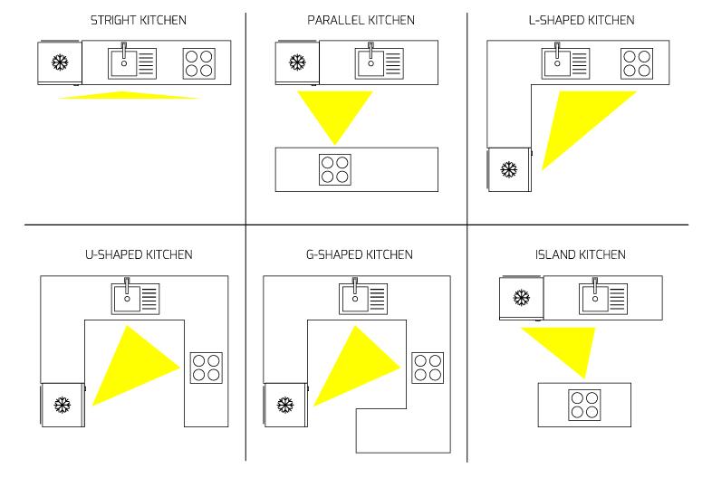 Hình ảnh mô tả tam giác hoạt động với các kiểu bếp hiện nay